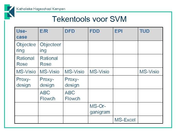 Katholieke Hogeschool Kempen Tekentools voor SVM Usecase E/R DFD FDD MS-Visio Proxydesign ABC Flowch