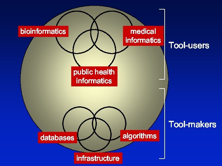 bioinformatics medical informatics Tool-users public health informatics Tool-makers algorithms databases infrastructure