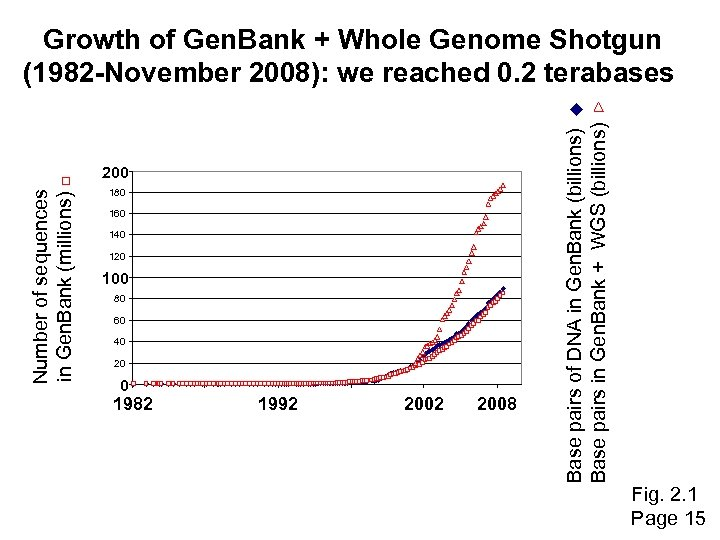 Number of sequences in Gen. Bank (millions) 200 180 160 140 120 100 80