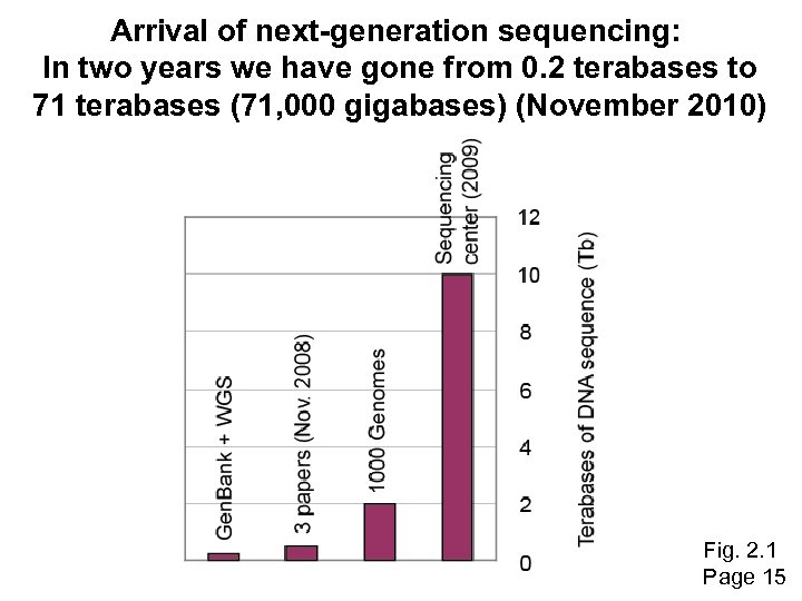 Arrival of next-generation sequencing: In two years we have gone from 0. 2 terabases