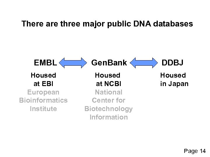 There are three major public DNA databases EMBL Housed at EBI European Bioinformatics Institute