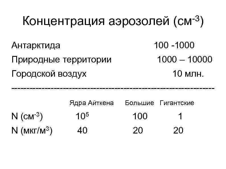 -3) Концентрация аэрозолей (см Антарктида 100 -1000 Природные территории 1000 – 10000 Городской воздух