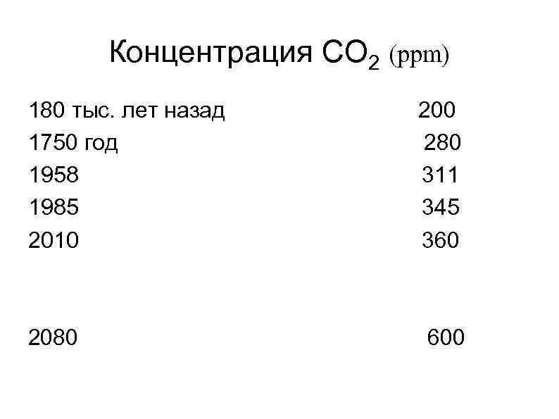 Концентрация СО 2 (ppm) 180 тыс. лет назад 200 1750 год 280 1958 311