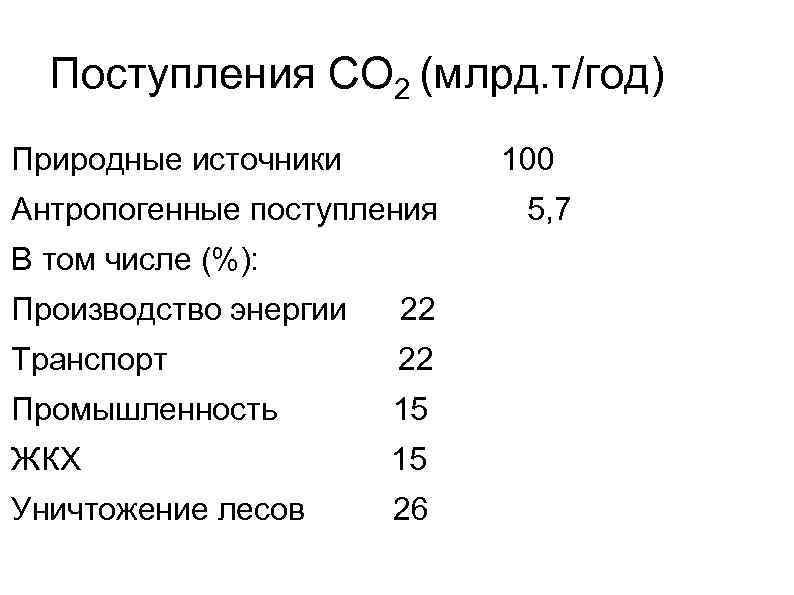 Поступления СО 2 (млрд. т/год) Природные источники 100 Антропогенные поступления 5, 7 В том