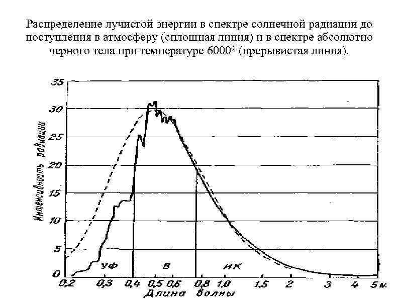 Распределение лучистой энергии в спектре солнечной радиации до поступления в атмосферу (сплошная линия) и