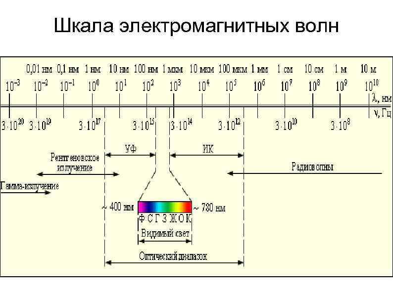 Шкала электромагнитных волн