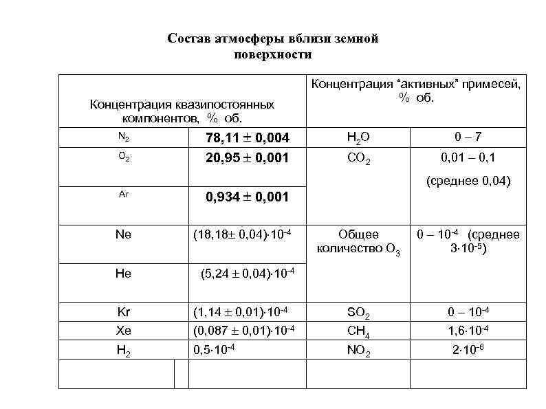 Состав атмосферы вблизи земной поверхности Концентрация квазипостоянных компонентов, % об. N 2 O 2
