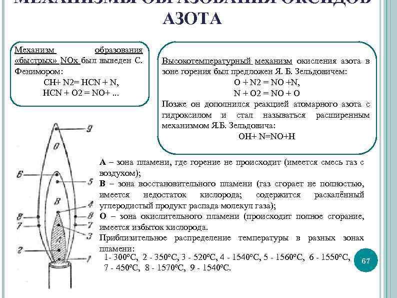 МЕХАНИЗМЫ ОБРАЗОВАНИЯ ОКСИДОВ АЗОТА Механизм образования «быстрых» NOх был выведен С. Фенимором: CH+ N