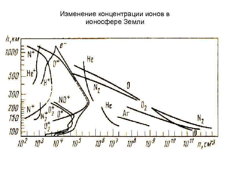 Изменение концентрации ионов в ионосфере Земли