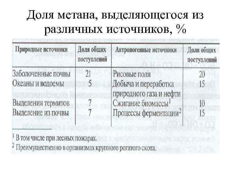 Доля метана, выделяющегося из различных источников, %