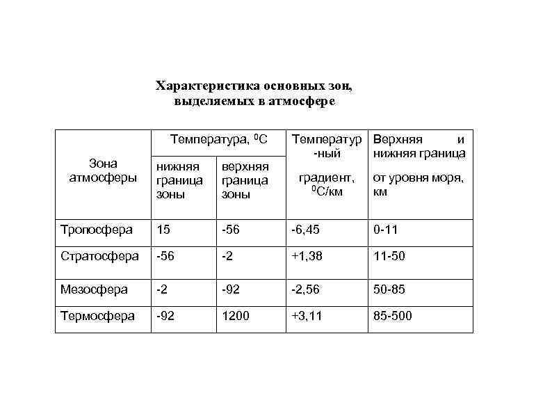 Характеристика основных зон, выделяемых в атмосфере Температура, 0 С Зона атмосферы Температур Верхняя и