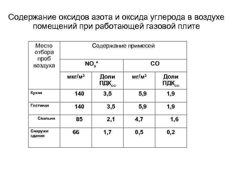 Содержание оксидов азота и оксида углерода в воздухе помещений при работающей газовой плите Место