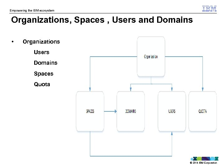 Empowering the IBM ecosystem Organizations, Spaces , Users and Domains • Organizations Users Domains