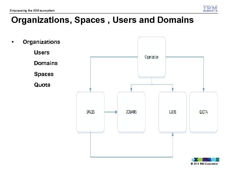 Empowering the IBM ecosystem Organizations, Spaces , Users and Domains • Organizations Users Domains