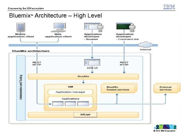 Empowering the IBM ecosystem Bluemix Architecture – High Level TM © 2014 IBM Corporation