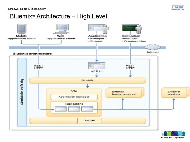 Empowering the IBM ecosystem Bluemix Architecture – High Level TM © 2014 IBM Corporation