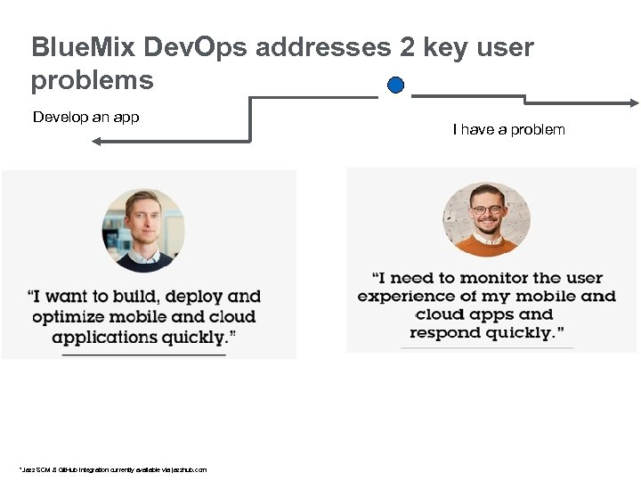 Blue. Mix Dev. Ops addresses 2 key user problems Develop an app *Jazz SCM