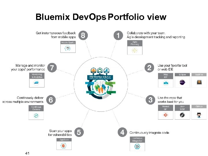 Bluemix Dev. Ops Portfolio view 41