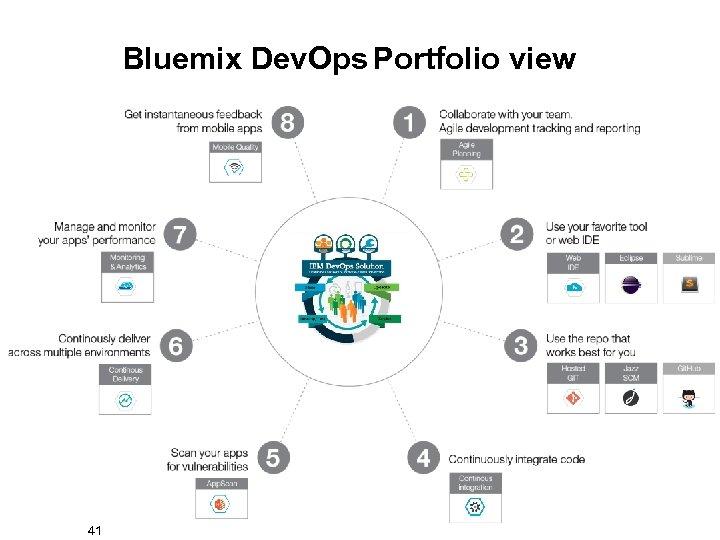 Bluemix Dev. Ops Portfolio view 41