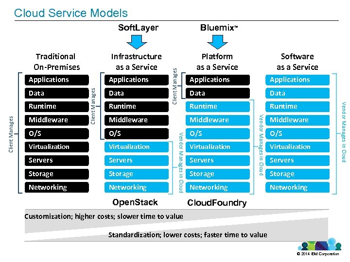 Cloudthe IBM ecosystem Models Empowering Service Infrastructure as a Service Traditional On-Premises Bluemix Platform