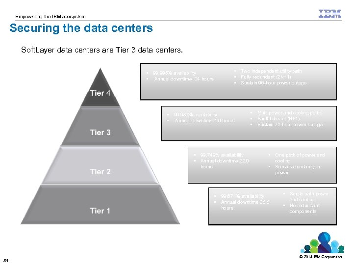 Empowering the IBM ecosystem Securing the data centers Soft. Layer data centers are Tier
