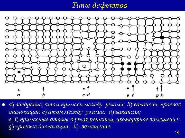 Типы дефектов l а) внедрение, атом примеси между узлами; b) вакансии, краевая дислокация; c)