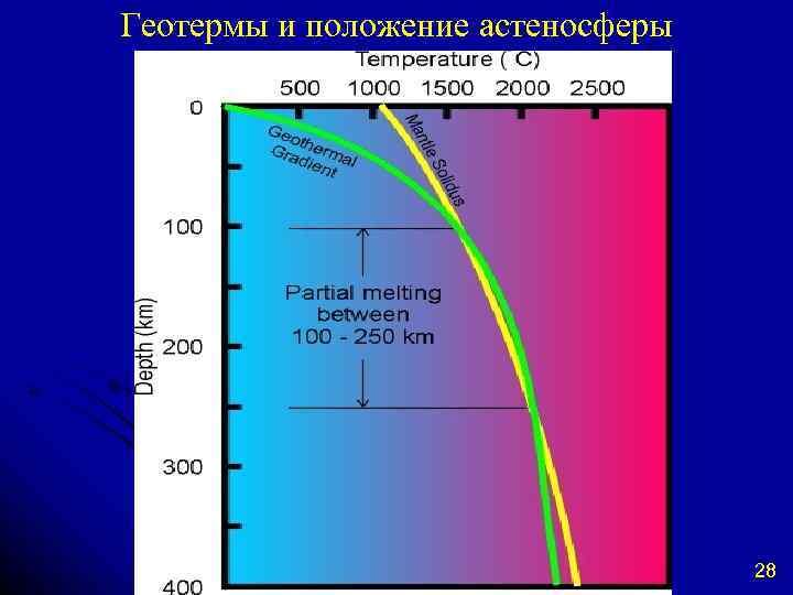 Геотермы и положение астеносферы 28