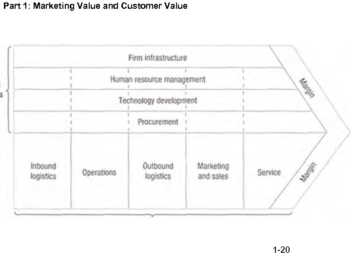 Part 1: Marketing Value and Customer Value 1 -20