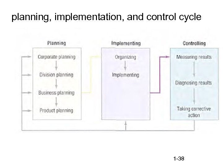 planning, implementation, and control cycle 1 -38