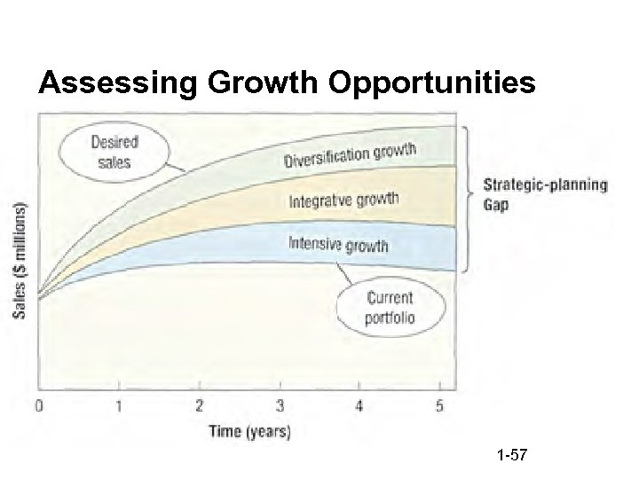 Assessing Growth Opportunities 1 -57