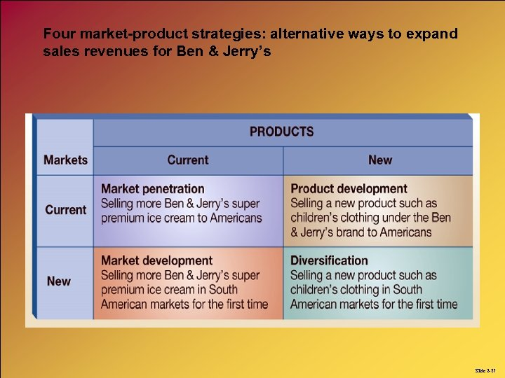 Four market-product strategies: alternative ways to expand sales revenues for Ben & Jerry's Slide