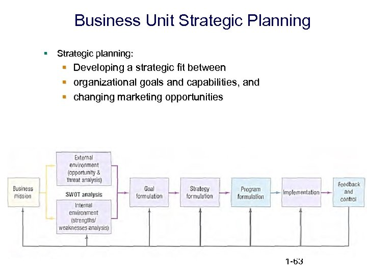 Business Unit Strategic Planning § Strategic planning: § § § Developing a strategic fit
