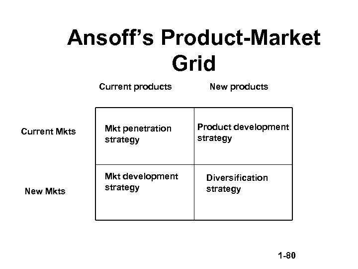 Ansoff's Product-Market Grid Current products Current Mkts New Mkts Mkt penetration strategy Mkt development