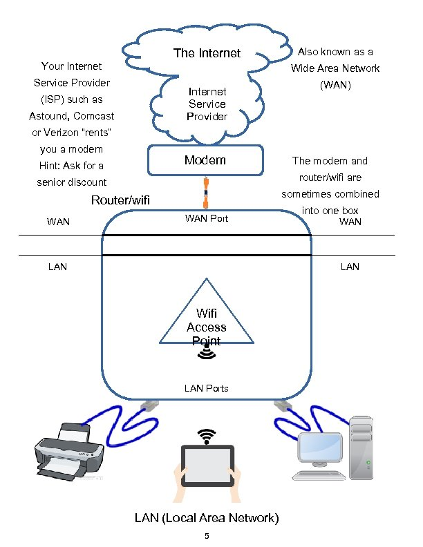 The Internet Your Internet Also known as a Wide Area Network Service Provider Internet