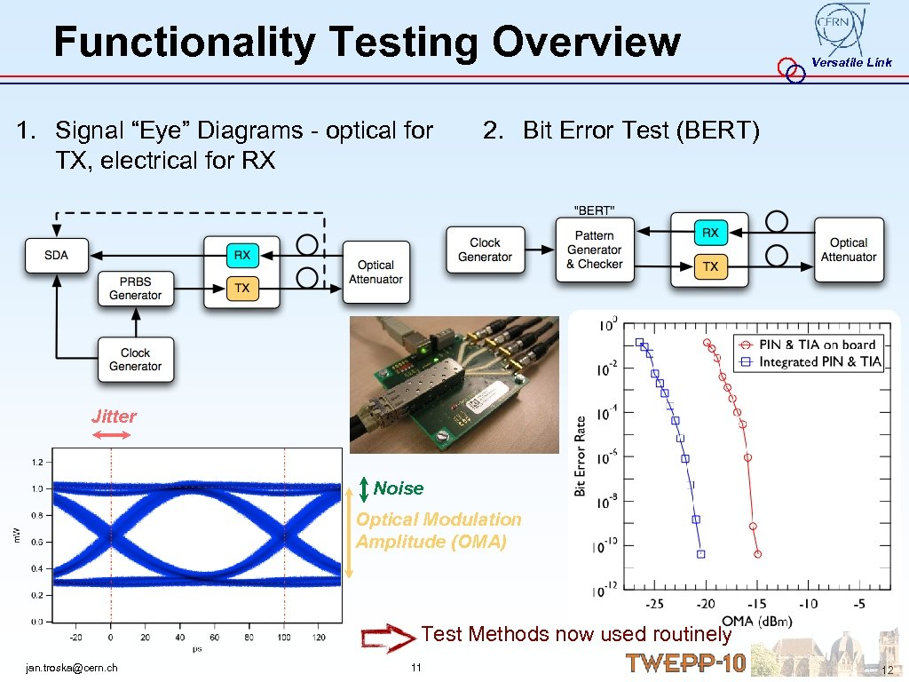 "Functionality Testing Overview 1. Signal ""Eye"" Diagrams - optical for TX, electrical for RX"