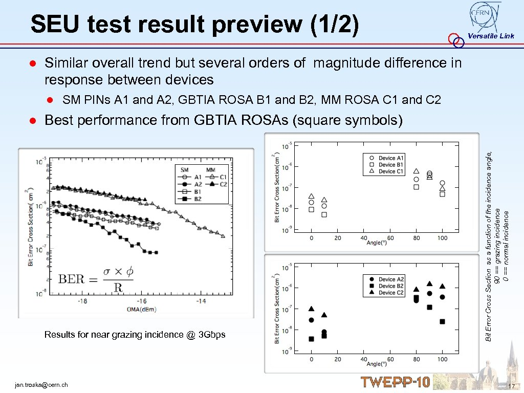 SEU test result preview (1/2) Versatile Link ● Similar overall trend but several orders