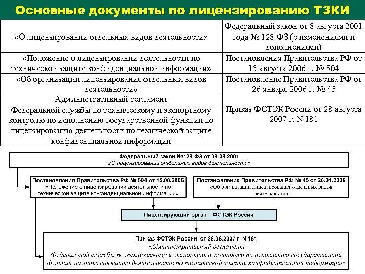Основные документы по лицензированию ТЗКИ «О лицензировании отдельных видов деятельности» «Положение о лицензировании деятельности