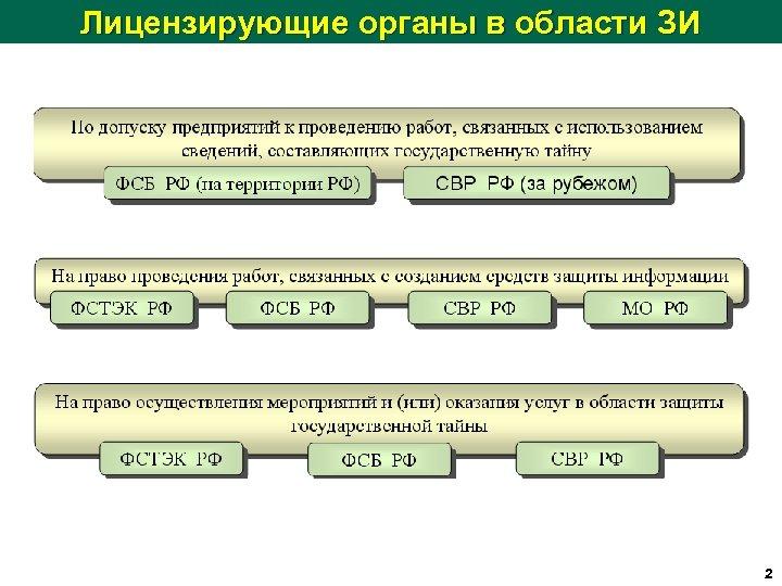 Лицензирующие органы в области ЗИ 2