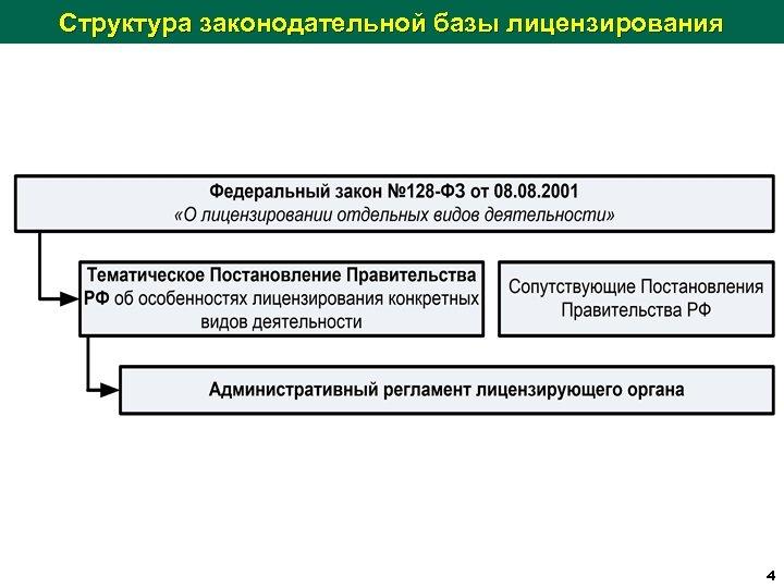 Структура законодательной базы лицензирования 4