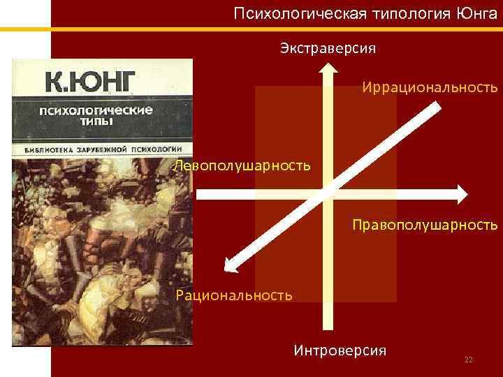 Психологическая типология Юнга Экстраверсия Иррациональность Левополушарность Правополушарность Рациональность Интроверсия 22