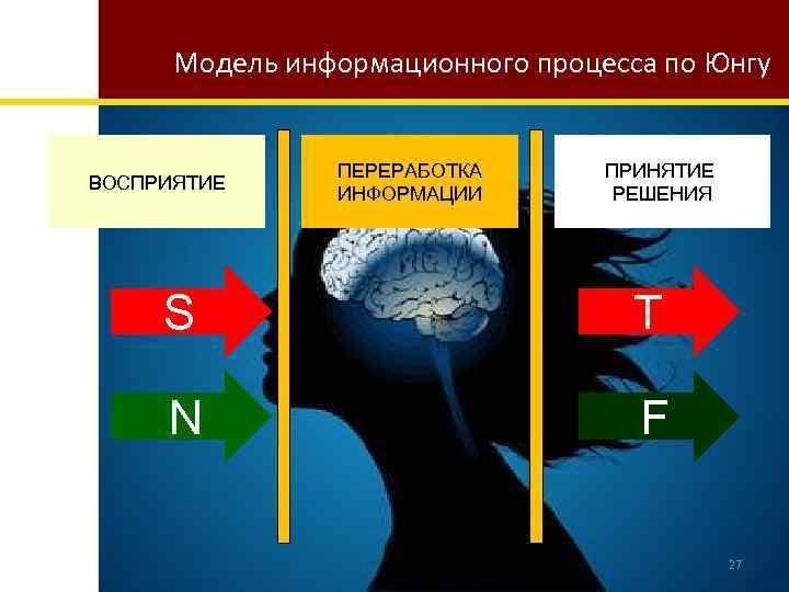 Модель информационного процесса по Юнгу ВОСПРИЯТИЕ ПЕРЕРАБОТКА ИНФОРМАЦИИ ПРИНЯТИЕ РЕШЕНИЯ S T N F