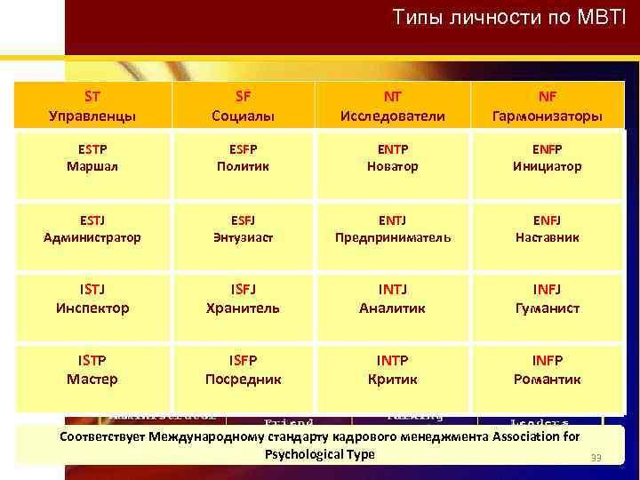 Типы личности по MBTI ST Управленцы SF Социалы NT Исследователи NF Гармонизаторы ESTP Маршал