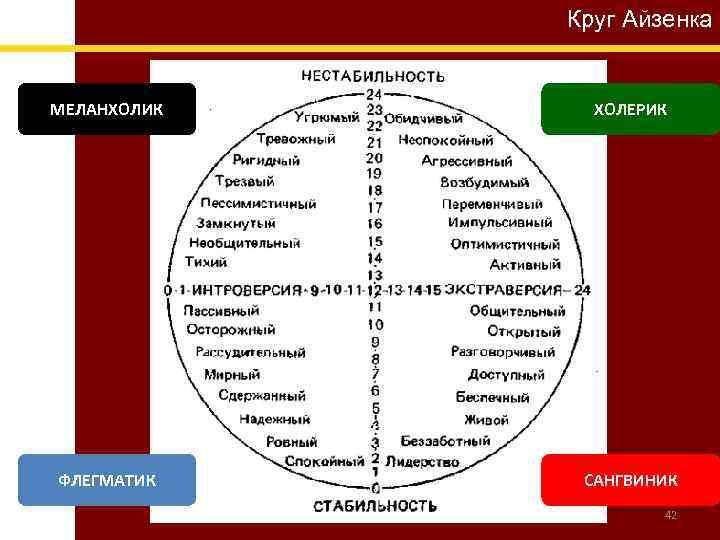Круг Айзенка МЕЛАНХОЛИК ХОЛЕРИК ФЛЕГМАТИК САНГВИНИК 42