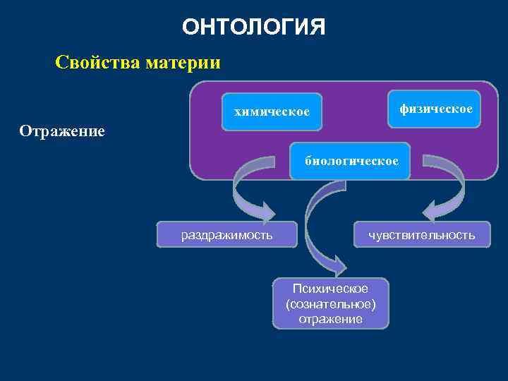 ОНТОЛОГИЯ Свойства материи физическое химическое Отражение биологическое раздражимость чувствительность Психическое (сознательное) отражение