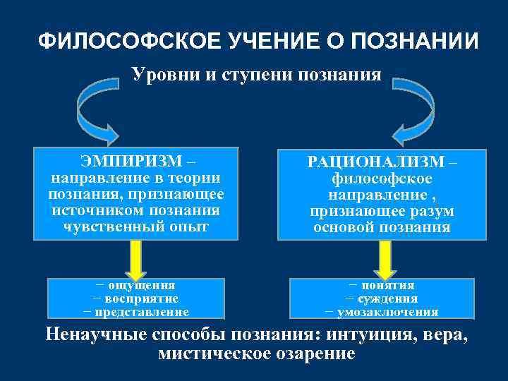 ФИЛОСОФСКОЕ УЧЕНИЕ О ПОЗНАНИИ Уровни и ступени познания ЭМПИРИЗМ – направление в теории познания,