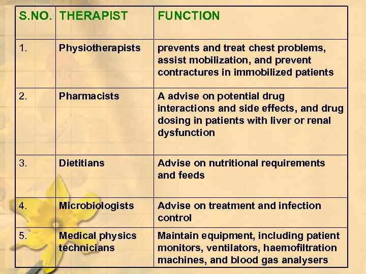 S. NO. THERAPIST FUNCTION 1. Physiotherapists prevents and treat chest problems, assist mobilization, and