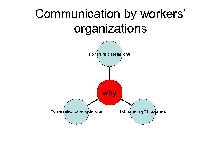 Communication by workers' organizations For Public Relations why Expressing own opinions Influencing TU agenda