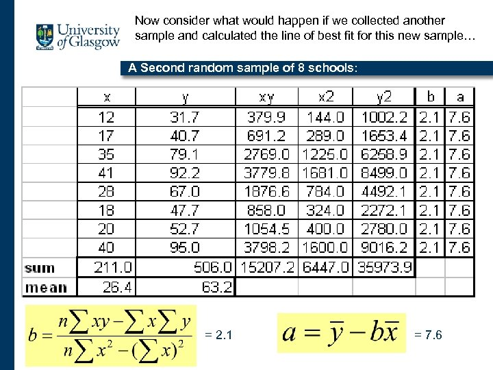 Now consider what would happen if we collected another sample and calculated the line