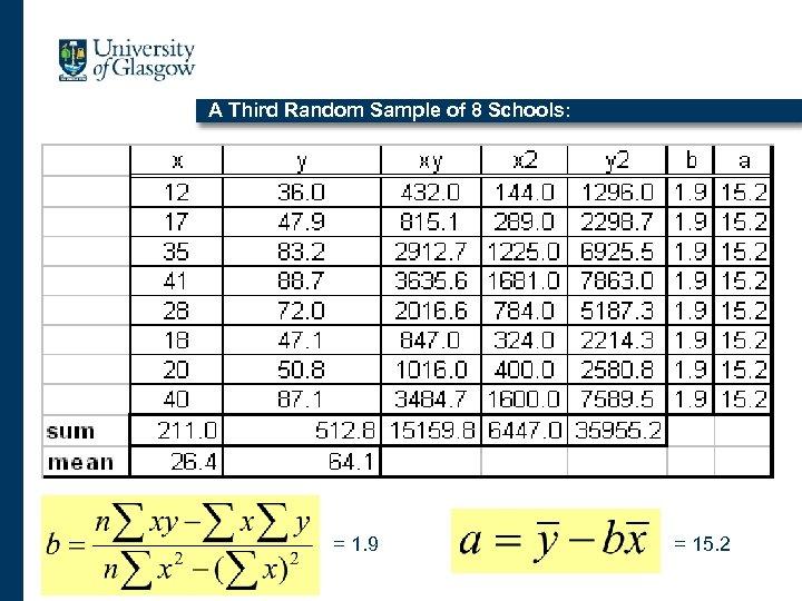 A Third Random Sample of 8 Schools: = 1. 9 = 15. 2