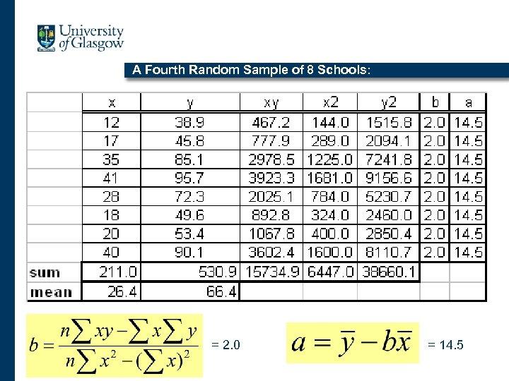 A Fourth Random Sample of 8 Schools: = 2. 0 = 14. 5